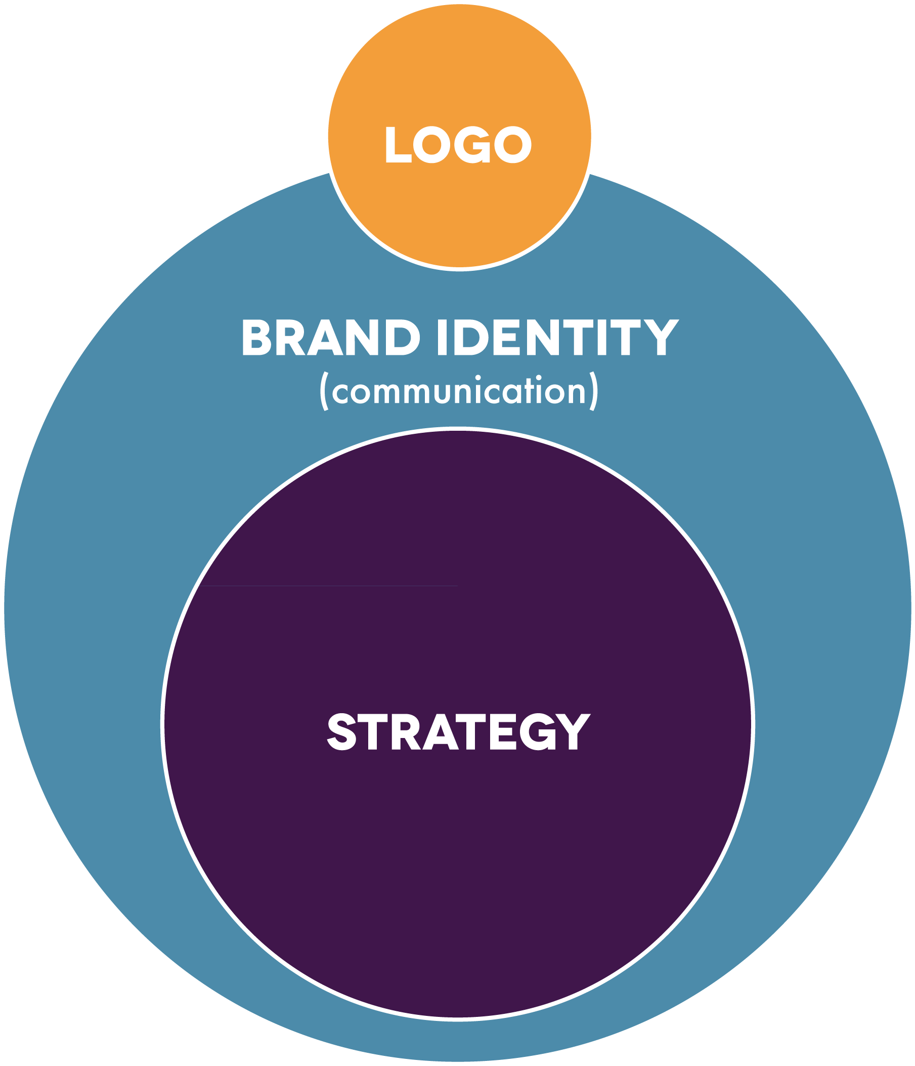 Strategy and Brand Identity